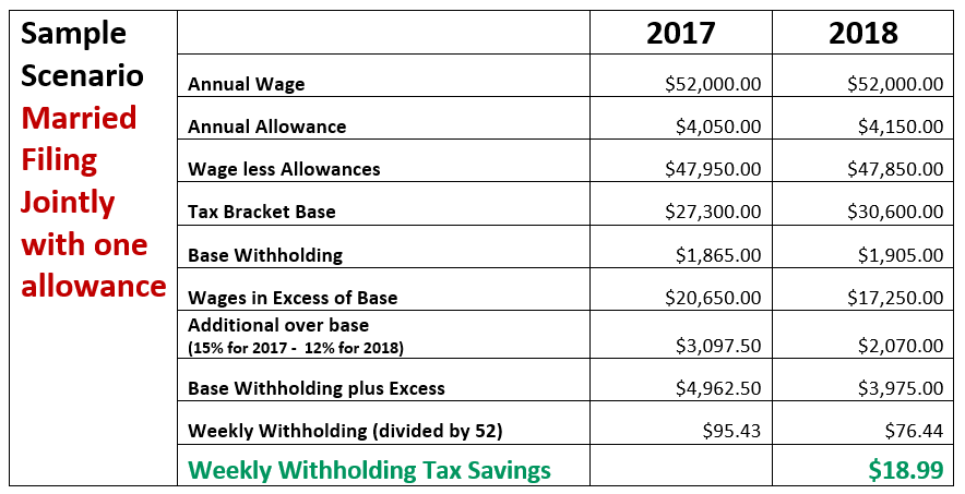 2018 Income Tax Withholding Tables – Tax Alert | Paylocity